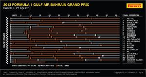 zastávky Bahrajn